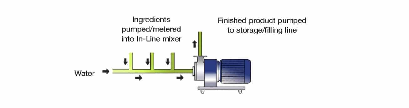Mixing Liquid Soap in a Continuous Operation