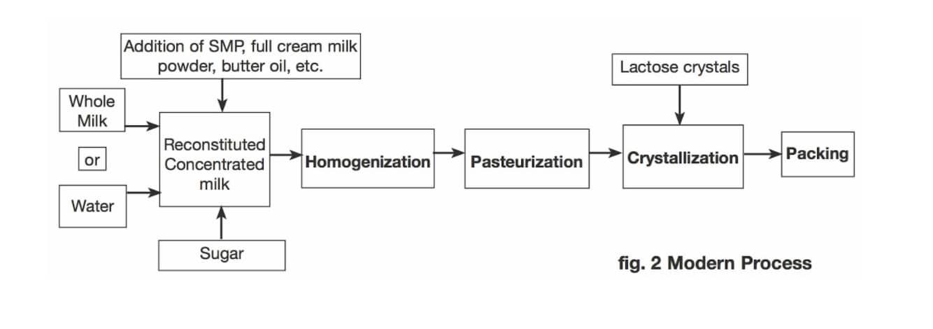 cream-mixer-machine-process